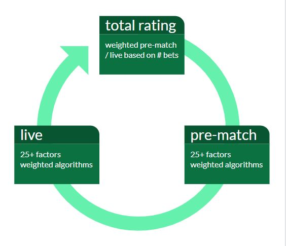 Daily risk profiling of both live and pre-match bets